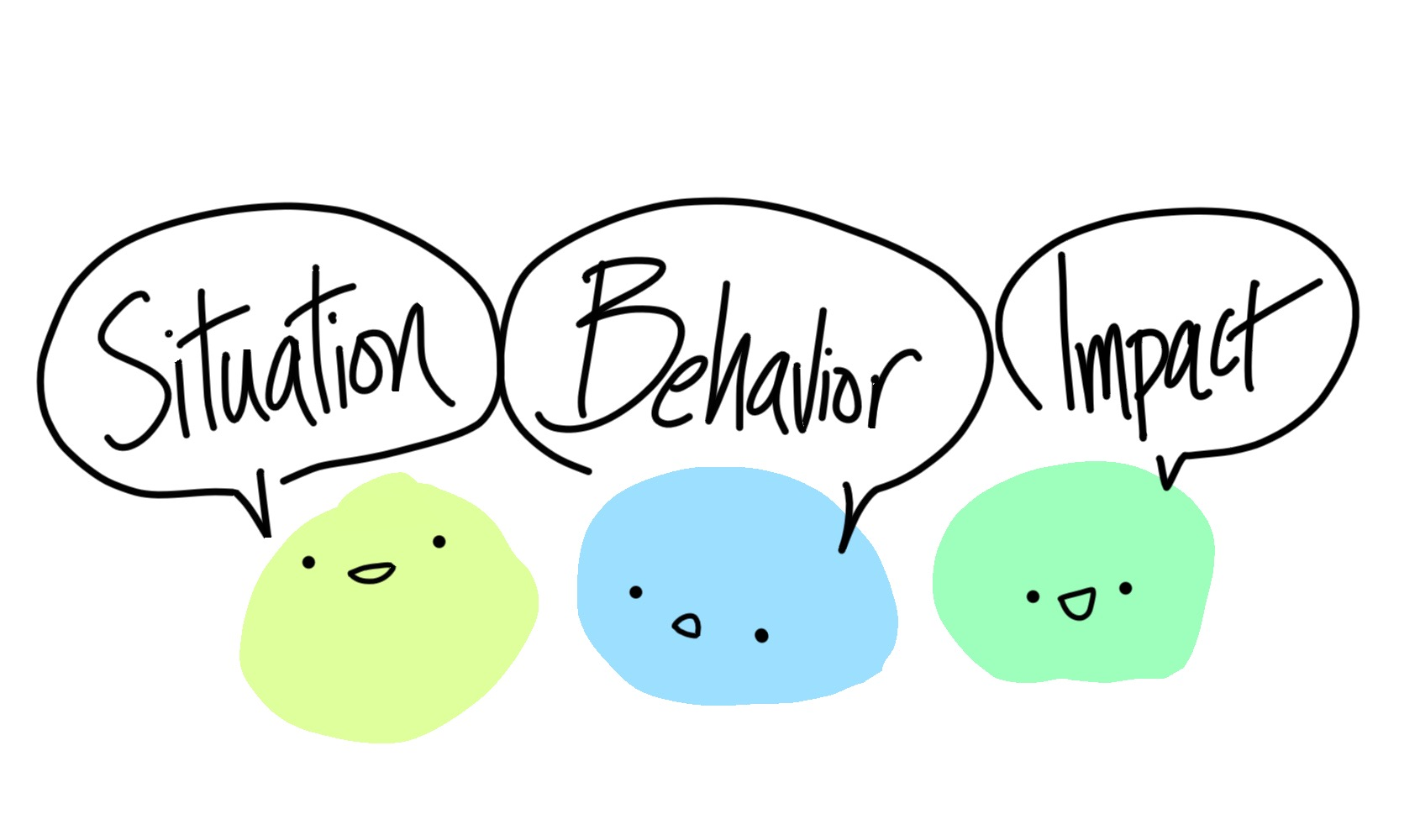 Three dots saying the words situation, behavior, and impact